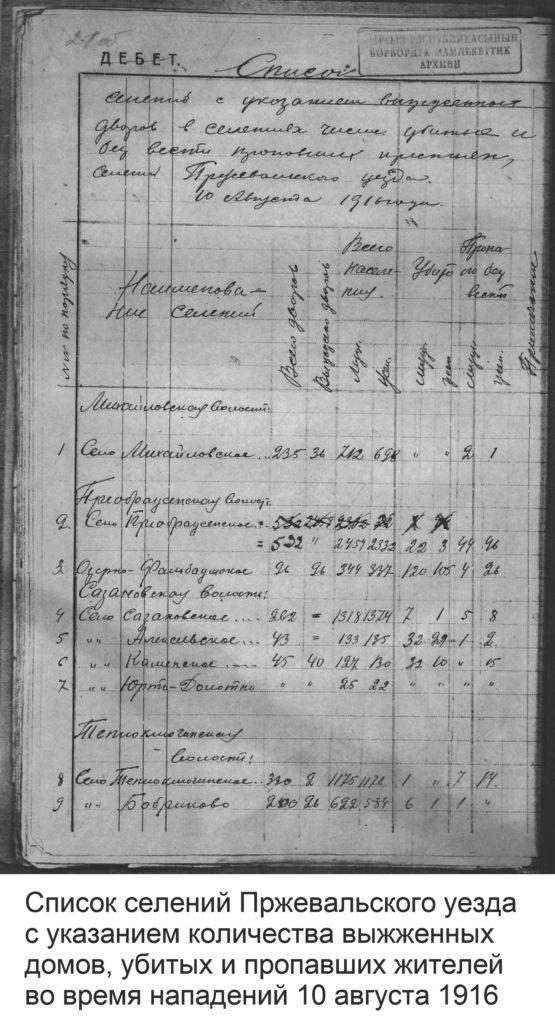 1916-08-10-spisok-pogibshikh