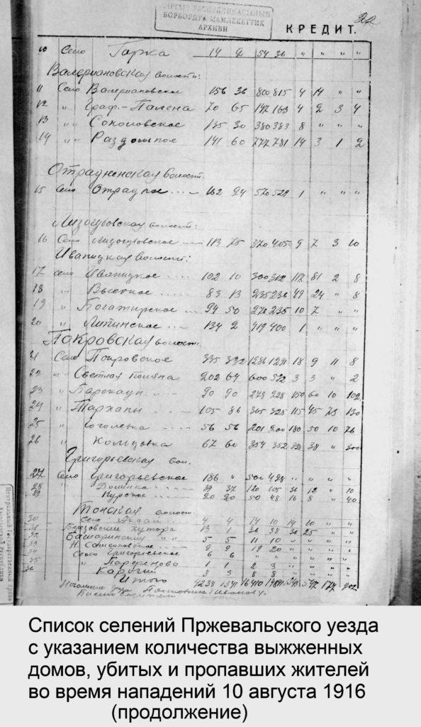 1916-08-11-spisok-pogibshikh-2